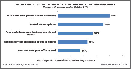 Mobile Social Activities Among Mobile Social Networking Users width=
